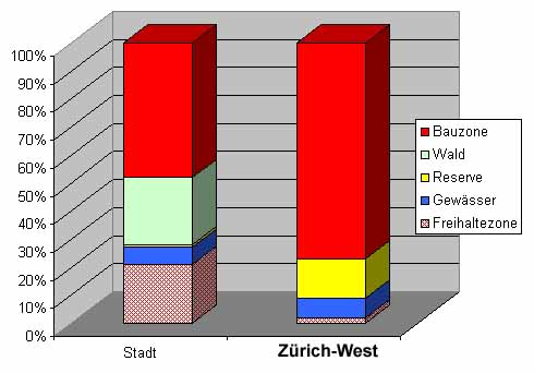 Zonenarten Zh-ZhWest